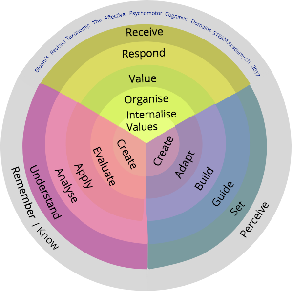 Revised Blooms Taxonomy