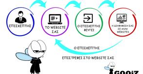 Τι είναι το remarketing και τι μπορείτε να πετύχετε μέσω του Facebook και Instagram