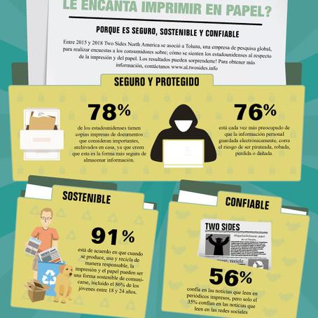 ¿Por qué a la gente le encanta imprimir en papel?