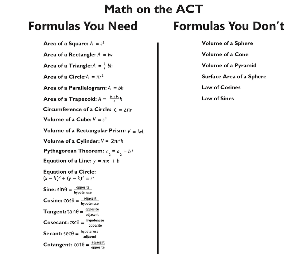 Key ACT Math Formulas