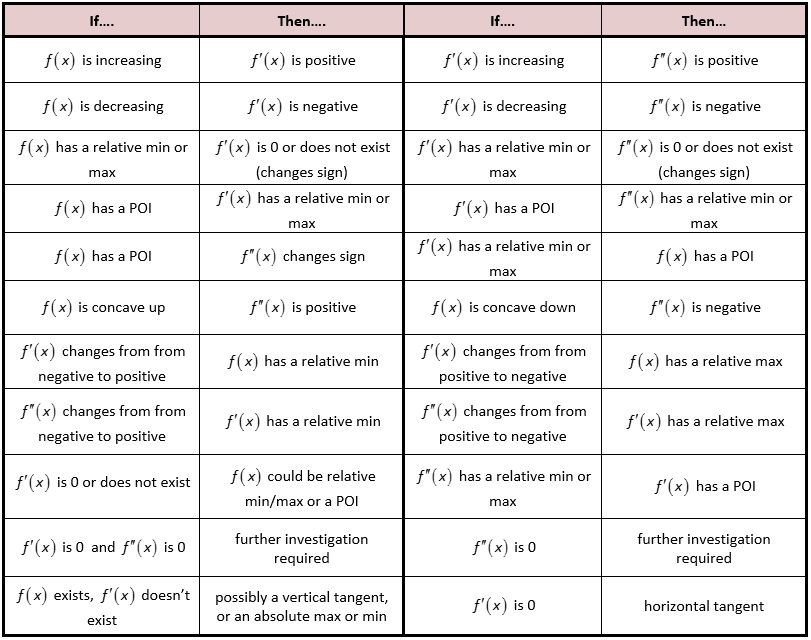 High school calculus study aid: derivative chart