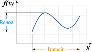Domain and Range Questions!