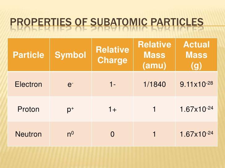 subatomic particle chart