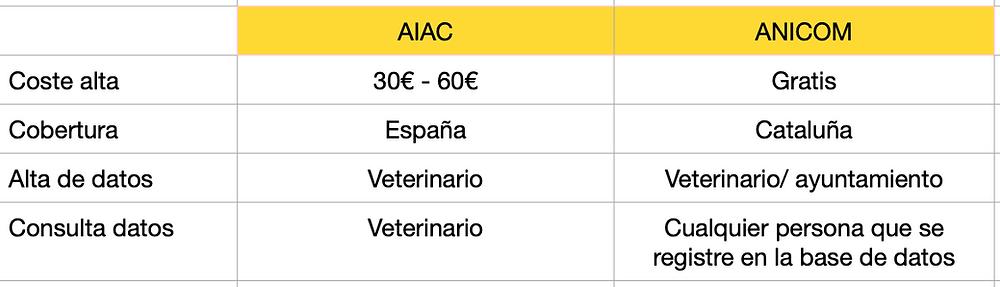 AIAC vs ANICOM