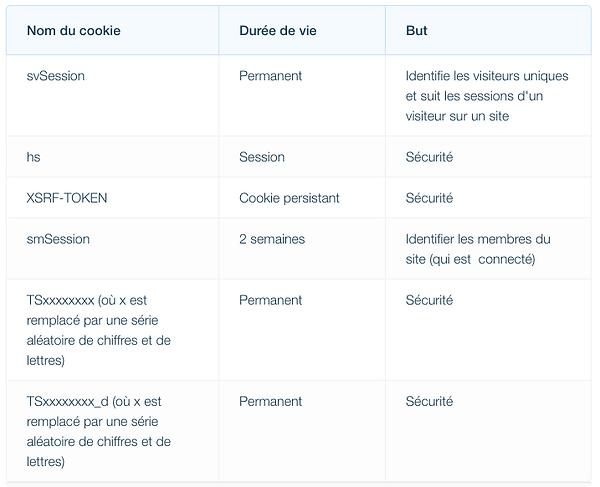 Tableau_récapitualtif_des_Cookies_sur_Wi