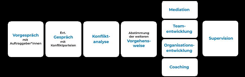 Janach Mediation - Infografik Ablauf Wirtschaftsmediation