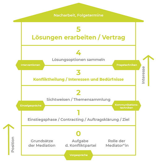 Janach Mediation - Informationsgrafik - Struktur der Mediation