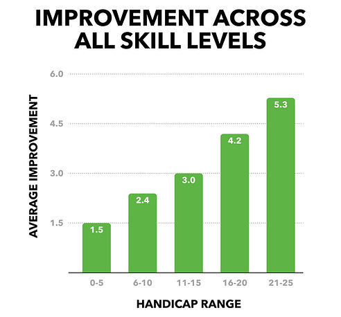 Handicap Improvement.jpg