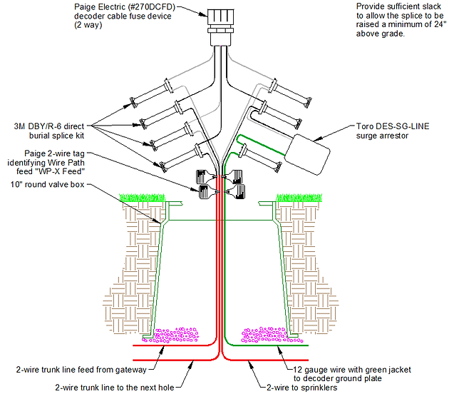 2-wire and