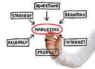 How to do a marketing Plan