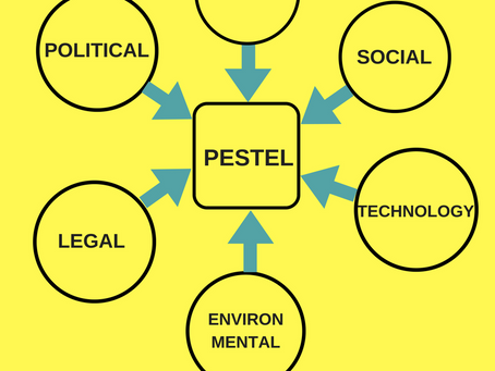 The Importance of a PESTEL Analysis