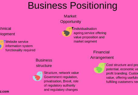 The importance of Business Positioning