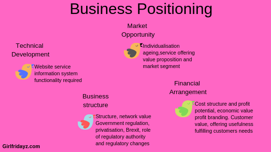 Business Positioning
