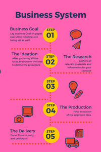 5 steps business system simplified