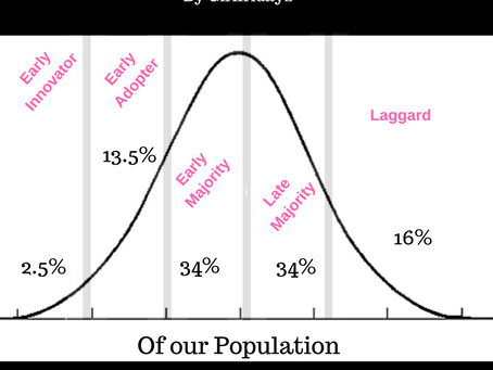 The Bell Curve of Marketing