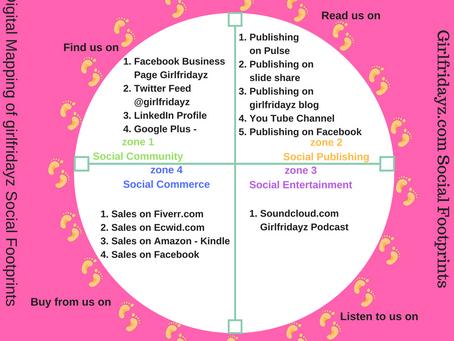 Digital Marketing - Have You Got A Sizeable Digitrail?