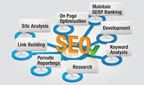 SEO - A Step by Step Guide