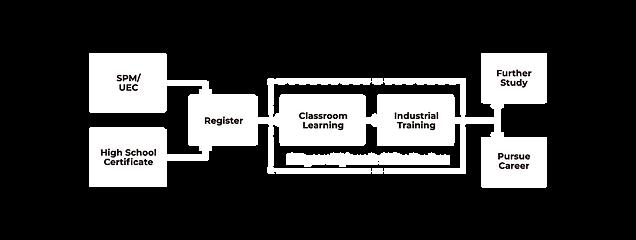 Academic Pathway-EN.png