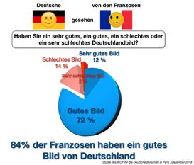 Zwischen Französisch und Deutsch: Beleben Sie die Flamme!