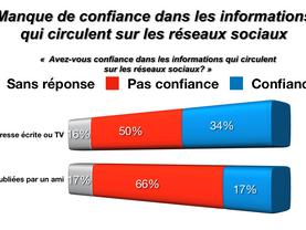 Les français: traditionnels et critiques vis à vis des média
