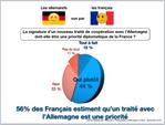 Entre français et allemands: Raviver la flamme!