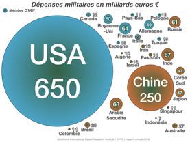 Défense: L'Europe est-elle loin derrière?
