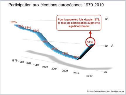Européennes 2019: l'affirmation d'une nouvelle Europe