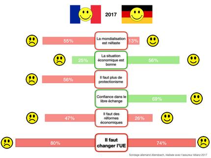 Les Allemands sont plus optimistes que les Français (2017)