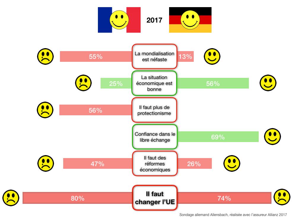 Sondage Allensbach Allianz Français Allemands 2017 C. Carreau