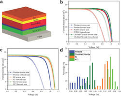 Device Structure of low‐temperature‐processed Perovskite Solar Cell and J-V characteristics