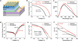 Antimony Sulphide Device Structure and Photocurrent Parameters