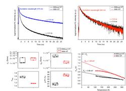 Recombination analysis in heat treated heterojunction CZTS solar cell