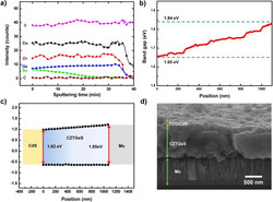 Study of Germanium doped CZTS solar cells