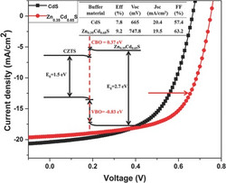Over 9% Efficient Kesterite CZTS Solar Cell Fabricated by Using ZnCdS Buffer Layer