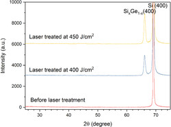 XRD 2θ-Ω diffraction profiles of Ge/Al/Si samples