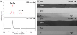 Raman spectra and bright-field cross-sectional TEM images of 100and 150 nm Ge on SOI after laser tr