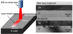 Continuous-wave (CW) diode laser and magnetron sputtering for fabricating low-defect single-crystall