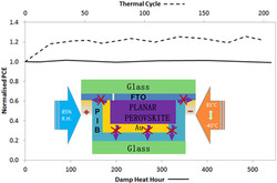 Accelerated Lifetime Testing of Organic–Inorganic Perovskite Solar Cells Encapsulated by Polyisobuty