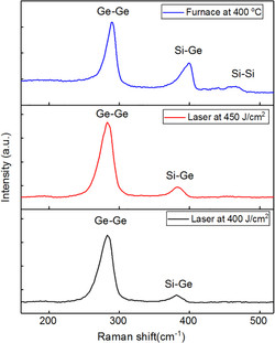 Raman spectra of Ge/Al/Si samples treated by laser