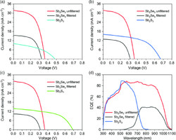 Photocurrent response of All Antimony Tandem Cell