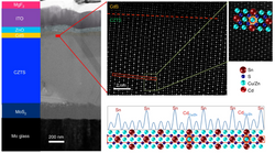 TEM, HAADF images and intensity profile of heat treated CZTS