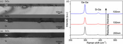 Cross-sectional TEM images and (d) Raman spectra of Ge samples with different thicknesses