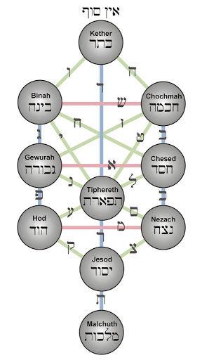 Tree of Life Mystical Healing