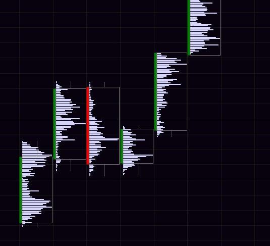 Análisis con Order Flow   Market Profile