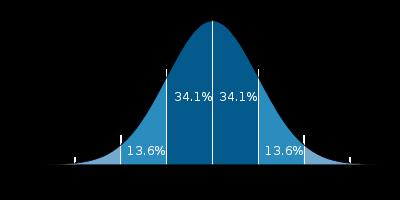 Campana de Gauss aplicada en trading