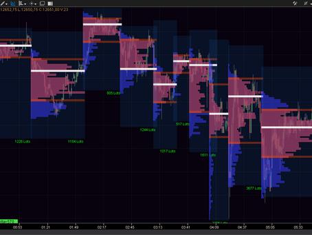 Market Profile - Perfil de Mercado