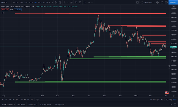 NVME Support and Resistance.PNG