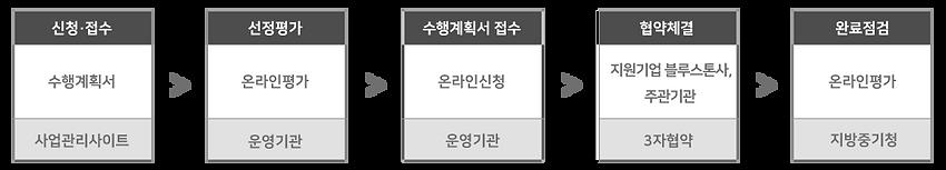 중기청 원스톱 창업지원-추진절차.png