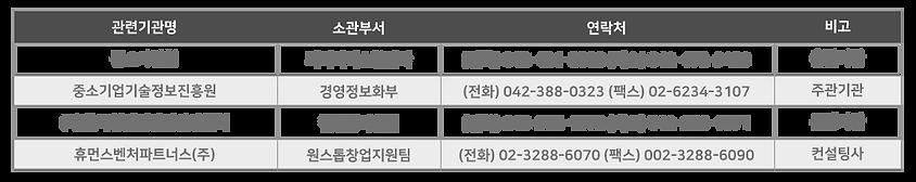 중기청 원스톱 창업지원-관련기관 및 연락처.png