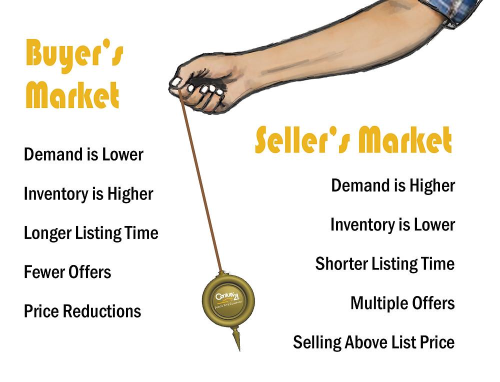 buyer's market, seller's market, properties for sale Eldoraigne, Properties for sale Centurion, estate agent Seeff